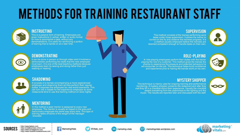 Training in Hospitality