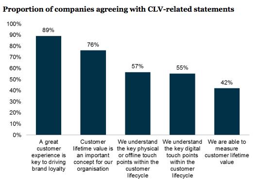 Customer Lifetime Value Report