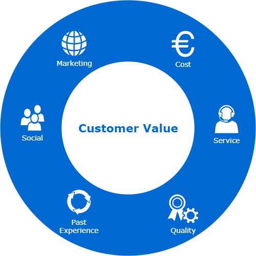 Customer Value Parameters