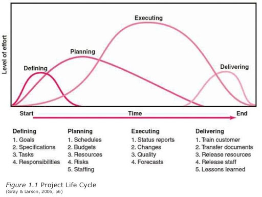 different stages of the project