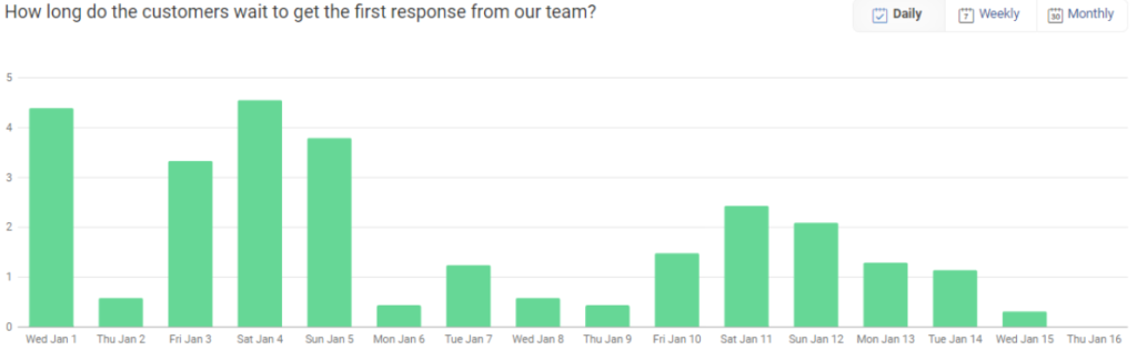 First response time (FRT) to customers from your team