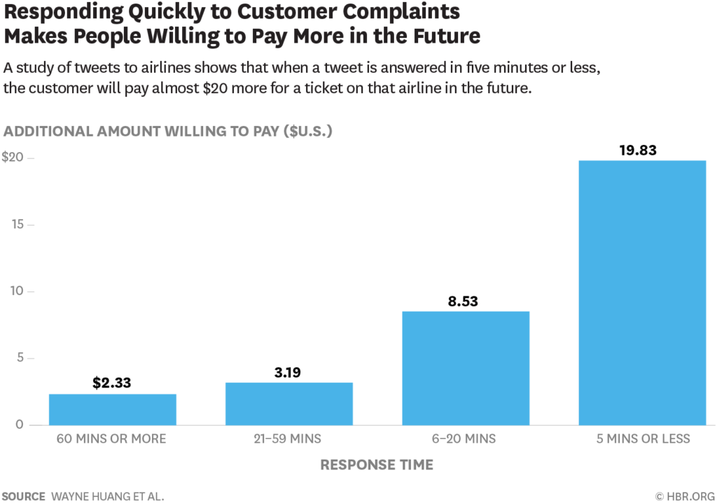 Respond quickly to customer complaints