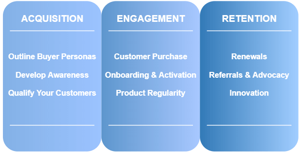 SaaS Customer Lifecycle Stages