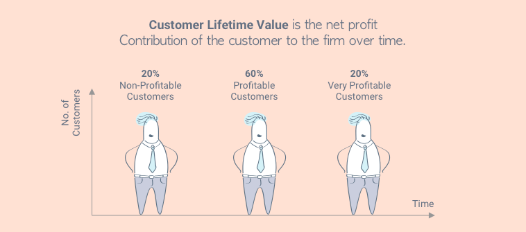Understanding Customer Lifetime Value Contribution to the Firm Over Time