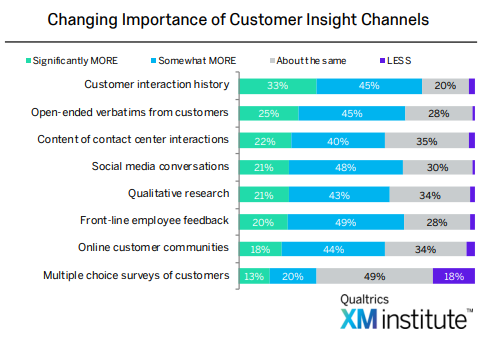customer interaction history statistics