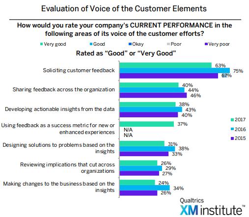 soliciting customer feedback statisticks