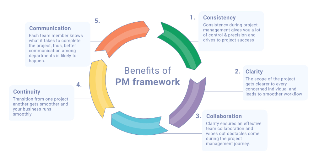 Benefits of Project Management Framework