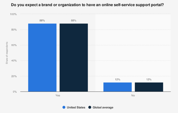Online self-service support portal stats