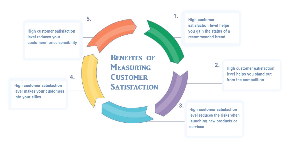 Benefits of Measuring Customer Satisfaction