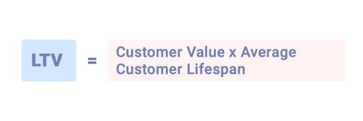 Customer Lifetime Value Formula