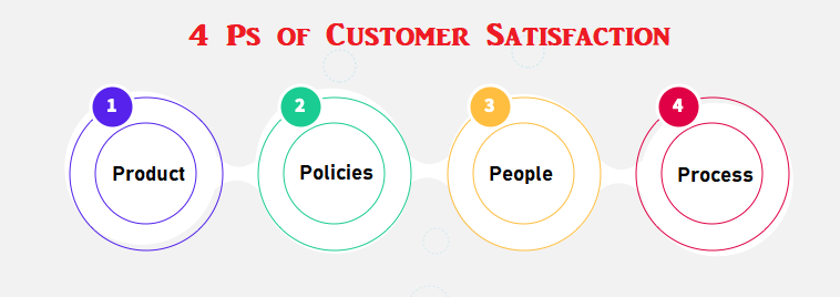 Ps of customer satisfaction