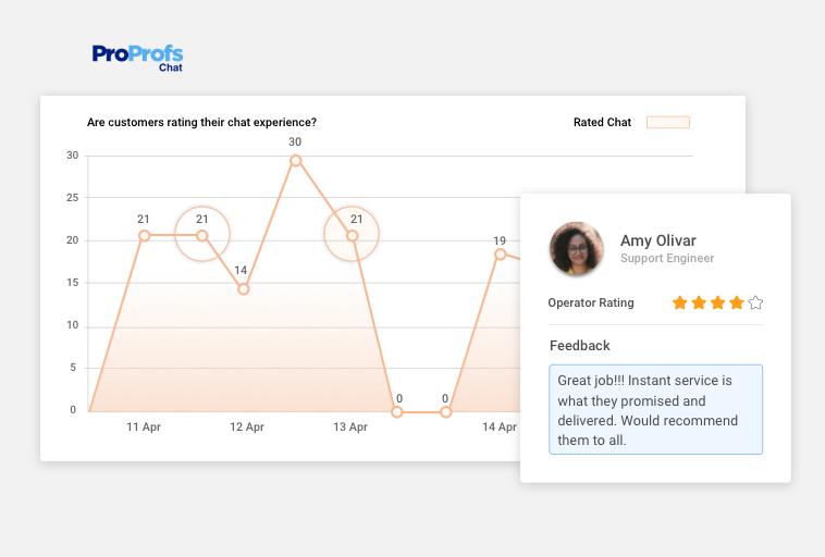 Customerfeedback report using live chat