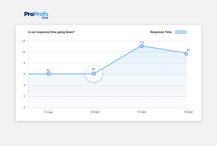 Live chat average response time
