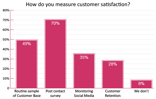 How do you measure customer satisfaction in your organisation - Survey