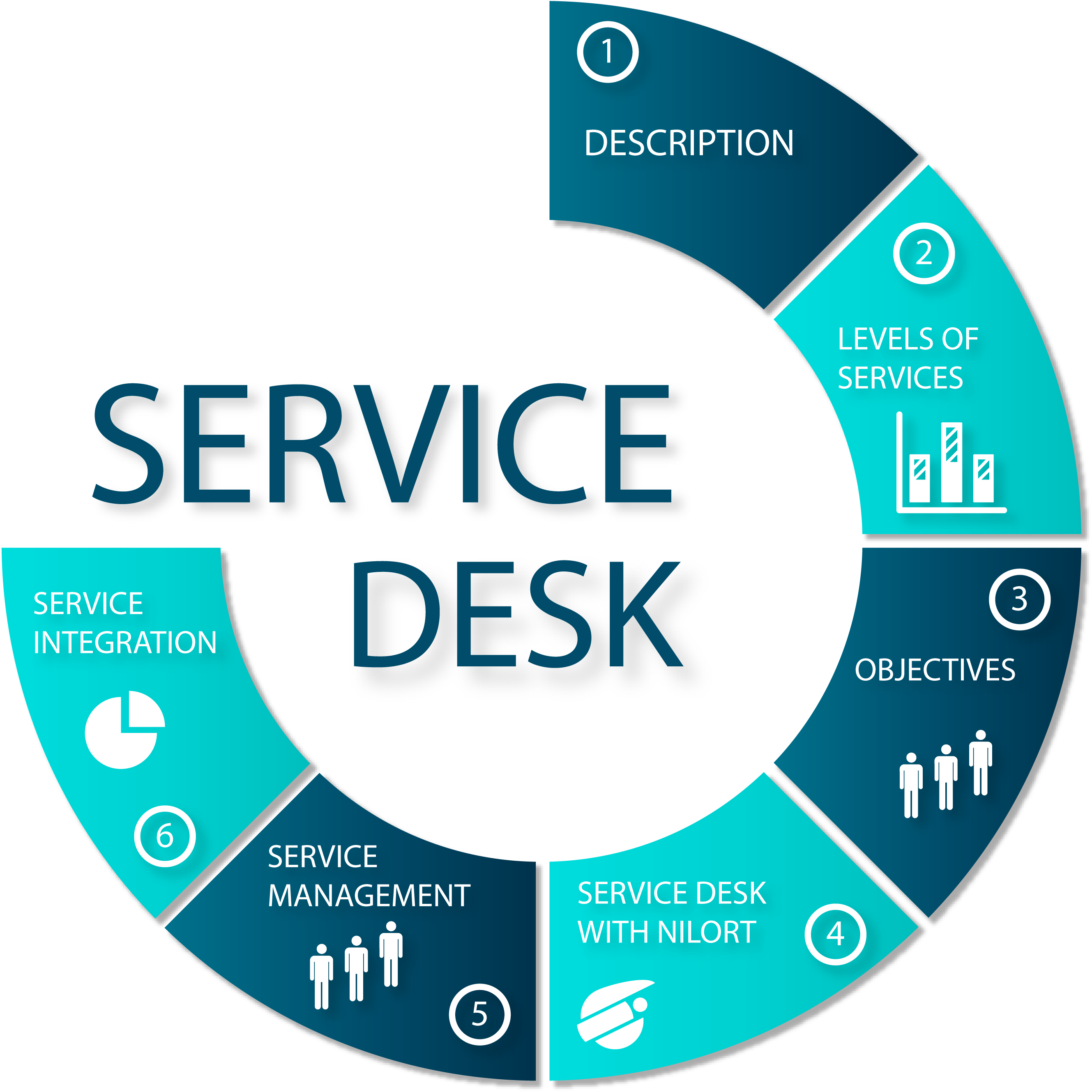 Service-desk-cycle