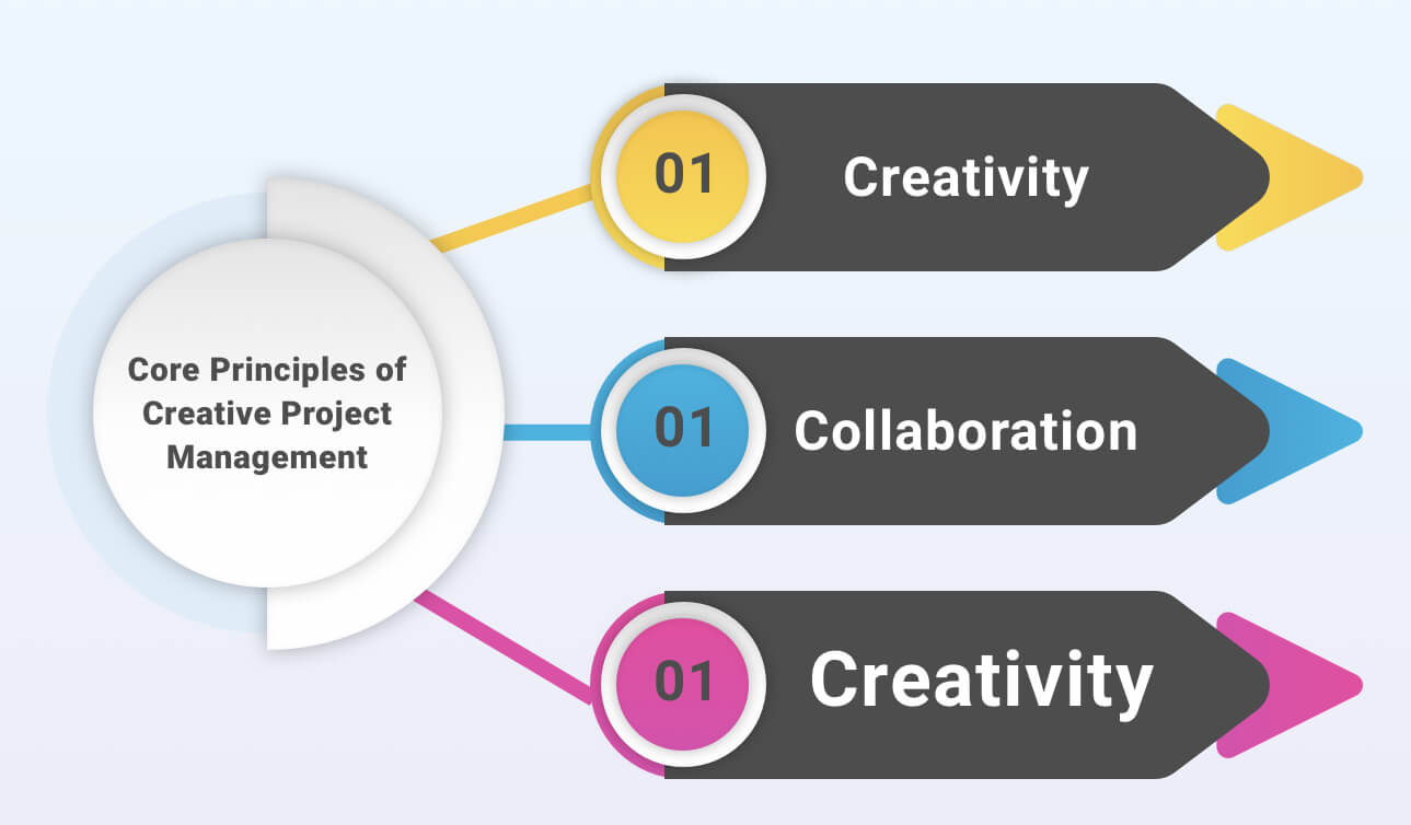 Core Principles of Creative Project Management