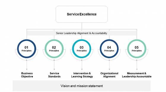 Core principles of good customer service
