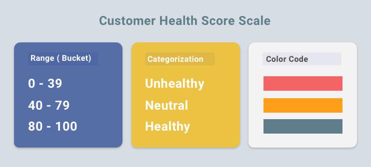 Customer Health Score