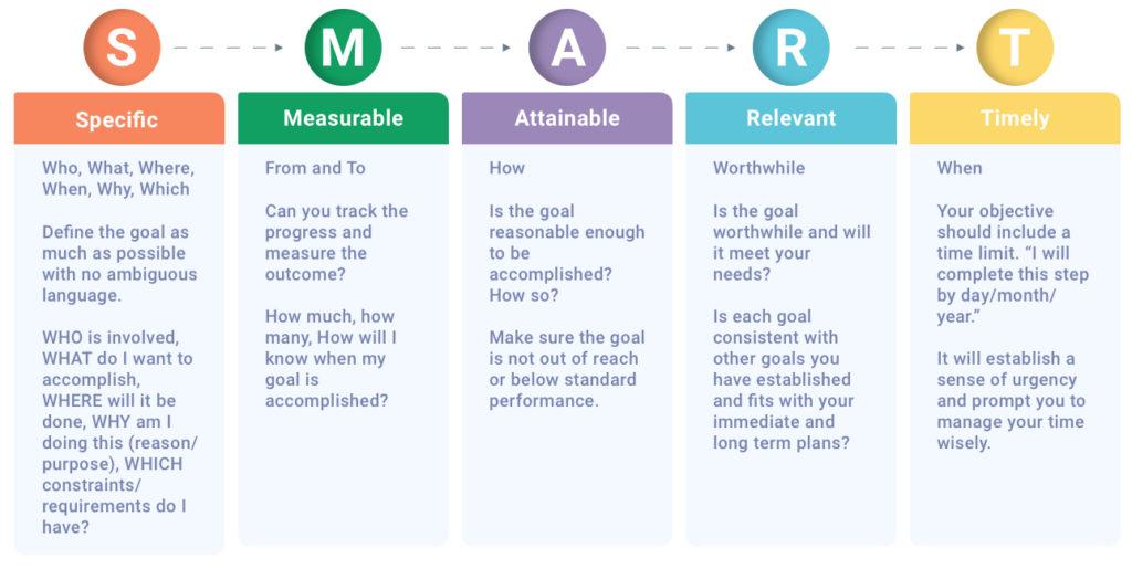 Customer Service SMART Goals