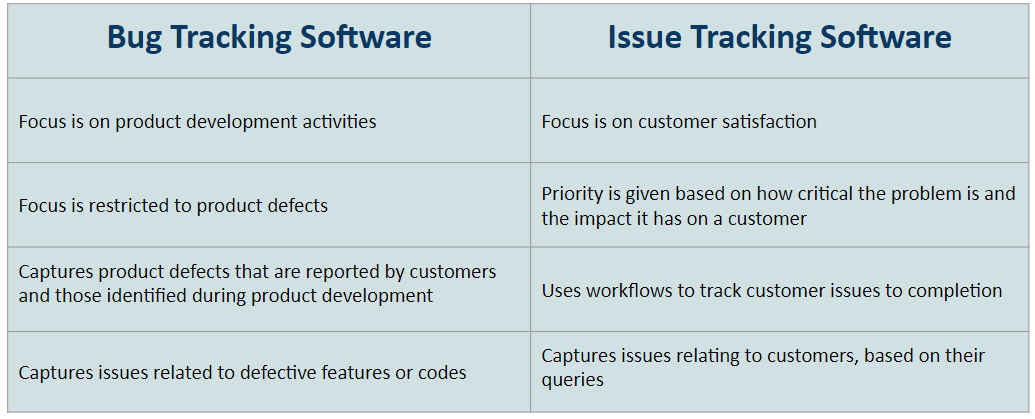 difference-between-issue-tracking-software-and-bug-tracking-software-min