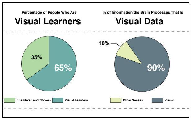 importance of visuals in knowledge base content