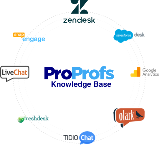 ProProfs Knowledge Base Integrations