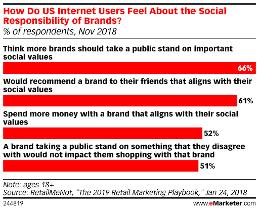 US Internet users feels about social responsibility of brands