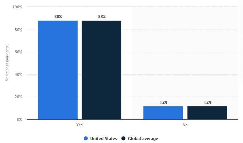 online self-service support portal users in USA
