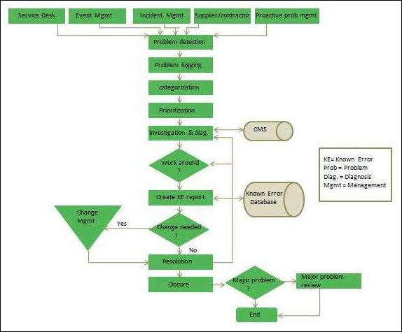 problem_management_process