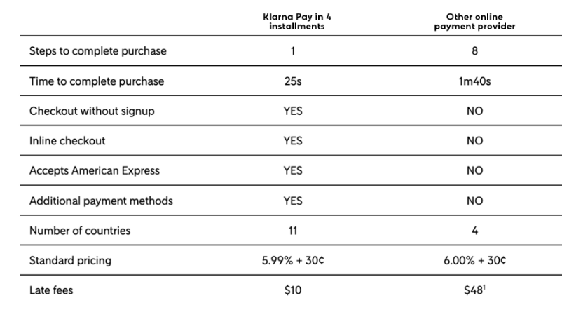 eCommerce Customer payment report