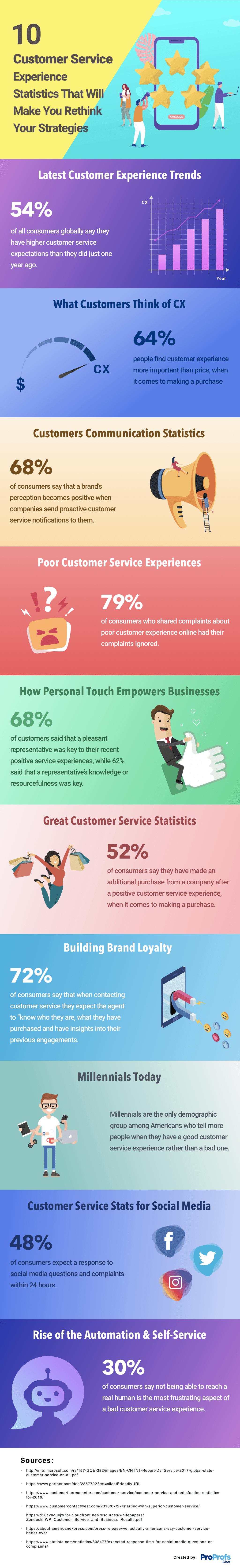 Customer Service Statistics Infographic