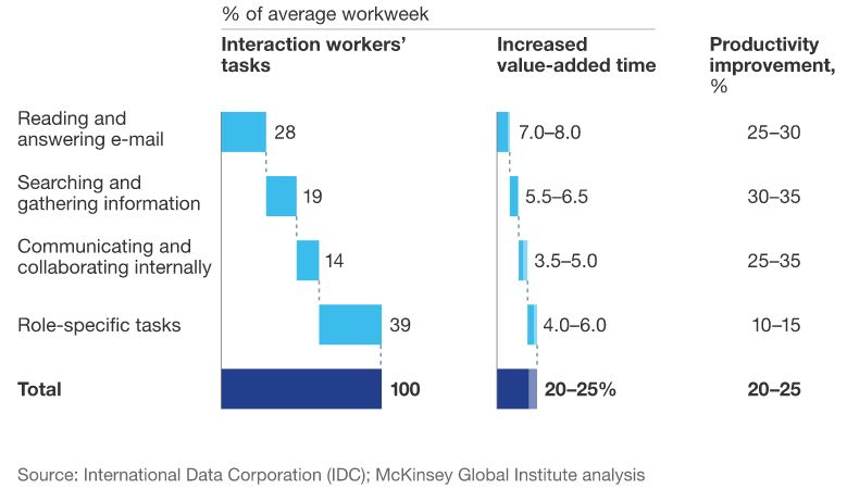 Employees spend their average workweek time is searching for information and reading mails