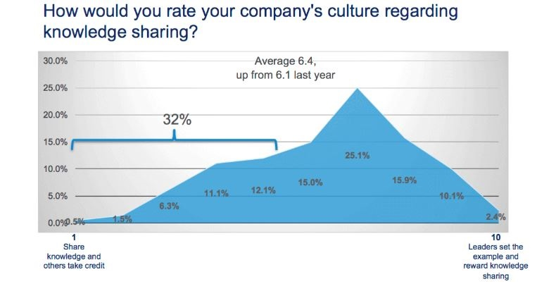 knowledge sharing culture at workplace stats