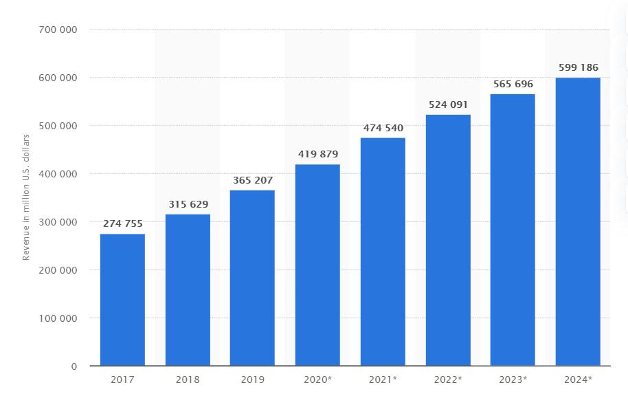 e-commerce sales report 2017 to 2024