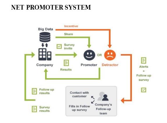 Net Promoter System