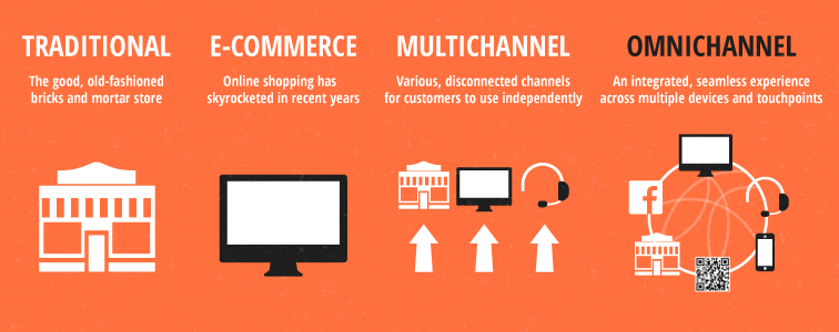 What Omni-Channel Experience