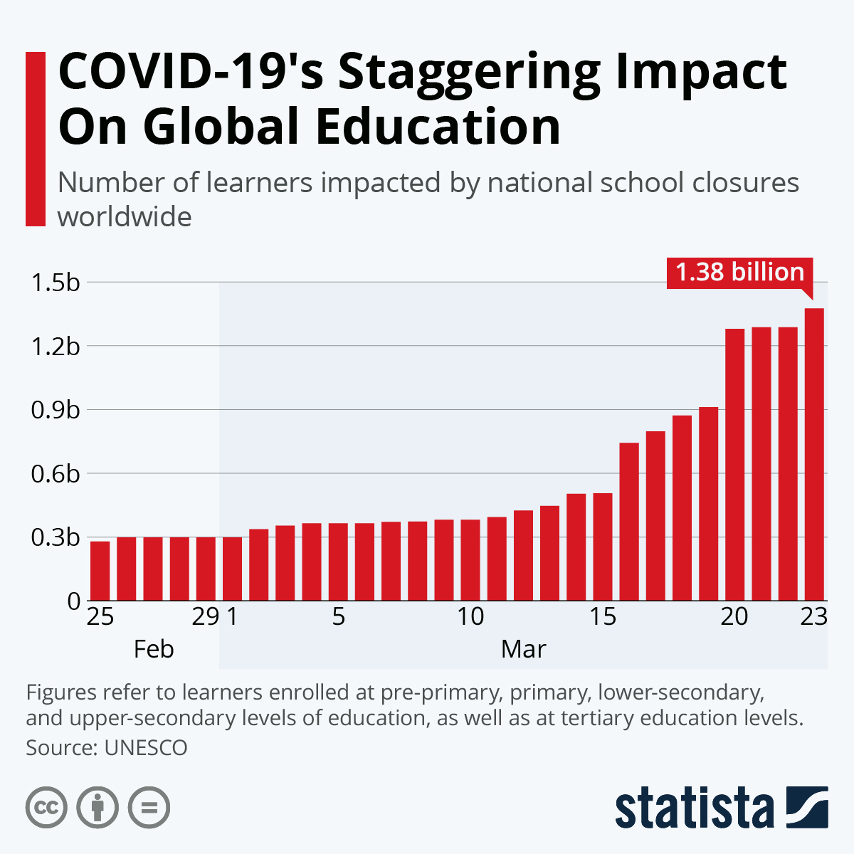 Impact of COVID on Education
