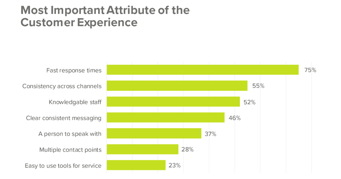 Important Attribute of Customer Experience with Self-Service Platform
