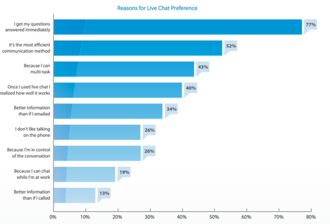 Reasons for Live Chat Prefrences Among Customer Support Channels