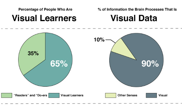 visual learner types