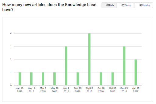 knowledge base reports