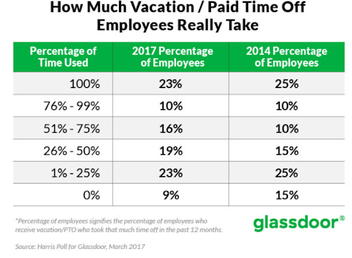 How much Vacation or Paid time off Employees really take