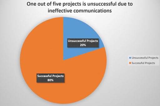 1 out of 5 projects is unsuccessful due to ineffective communications