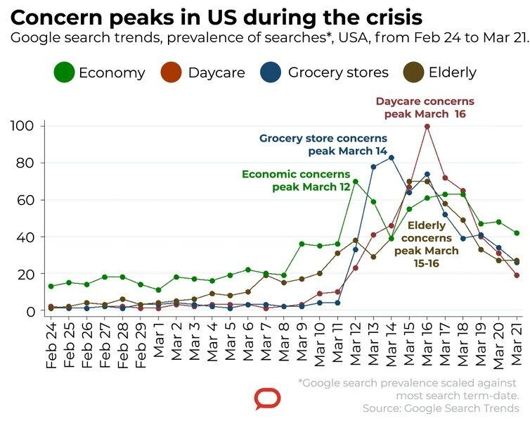 Concer peaks in US during the crisis