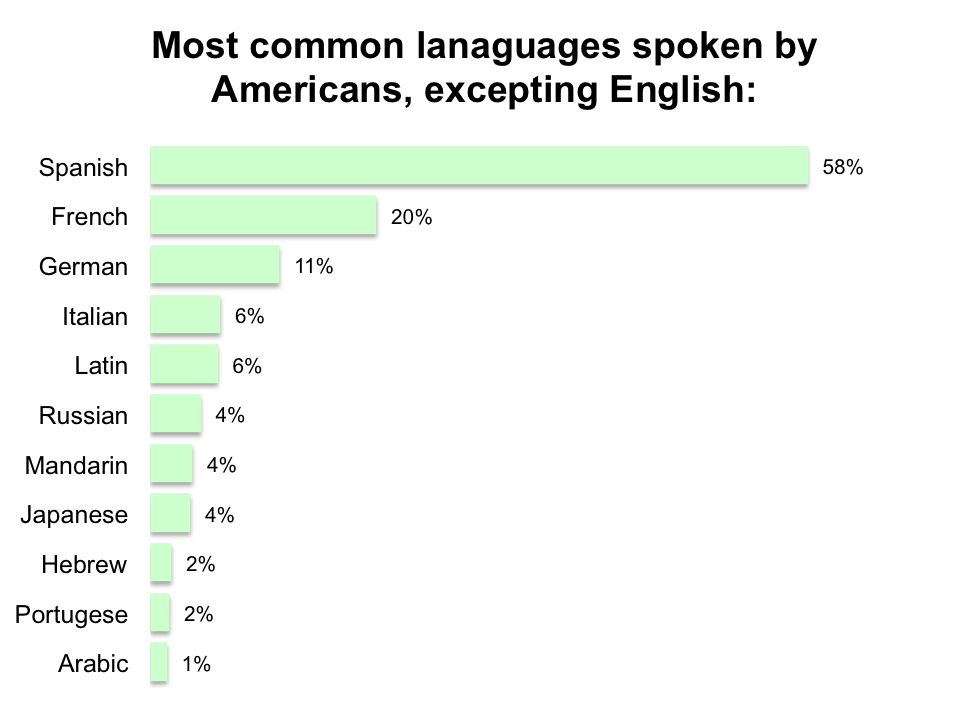 Languages Spoken by Americans