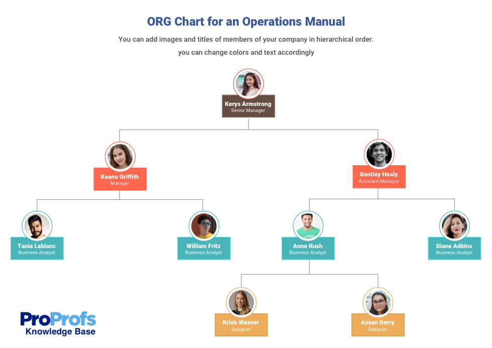 ORG chart in operations manual