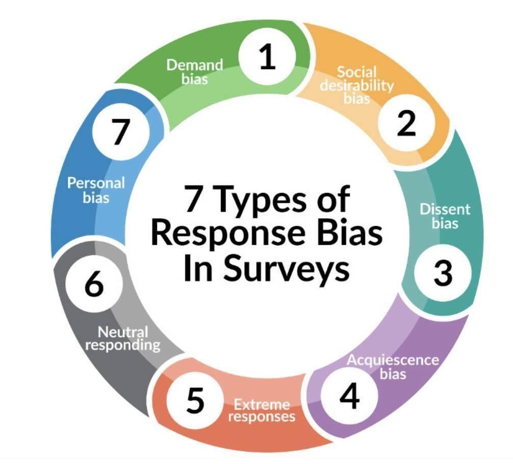 Response Biases in Surveys