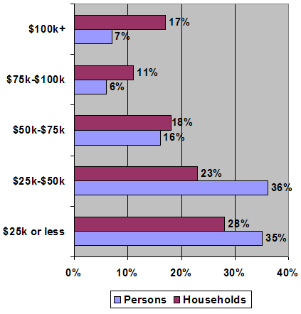 US Household Income Survey