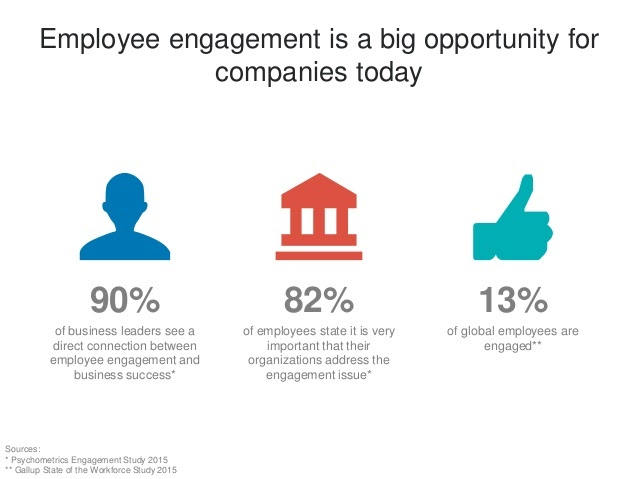 Employee Engagement Opportunity
