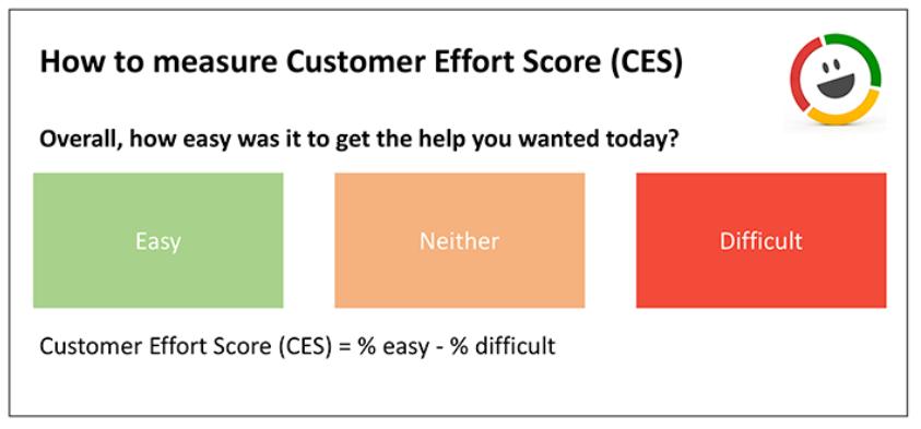 Customer Effort Score